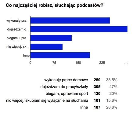 Kiedy słuchasz podcastów – wyniki ankiety