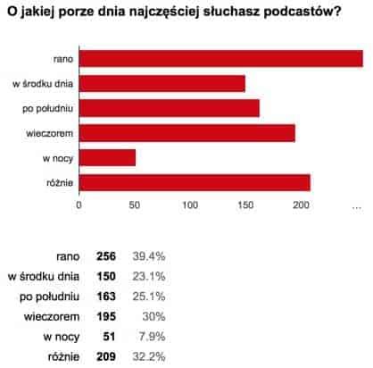 O jakiej porze dnia słuchasz podcastów – wyniki ankiety