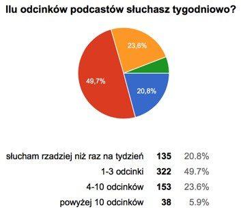 Ile odcinków podcastów słuchasz tygodniowo – wyniki ankiety