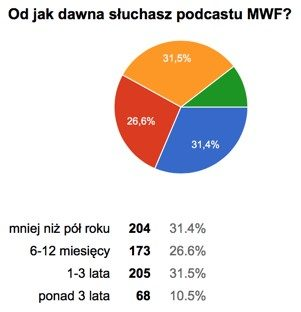Od jak dawna słuchasz MWF – wyniki ankiety