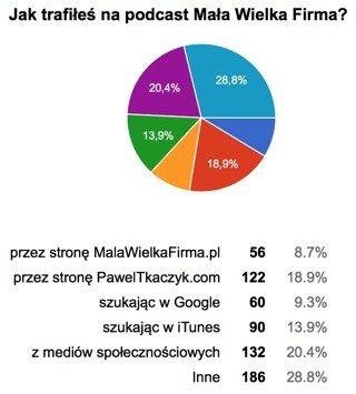 Jak trafiłeś napodcast MWF – wyniki ankiety