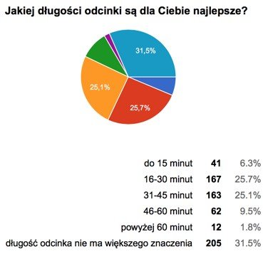 Jak długi powinien być odcinek podcastu – wyniki ankiety