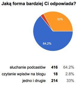Jaką formę treści preferujesz – wyniki ankiety