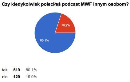 Czy kiedykolwiek poleciłeś komuś podcast MWF – wyniki ankiety