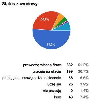 Co robią słuchacze podcastu MWF – wyniki ankiety