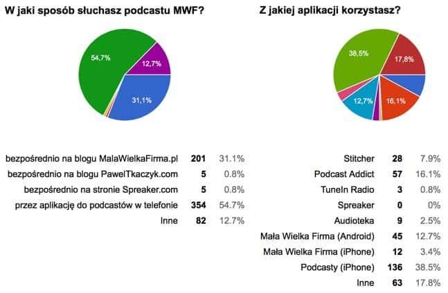 W jaki sposób słuchasz podcastu MWF – wyniki ankiety