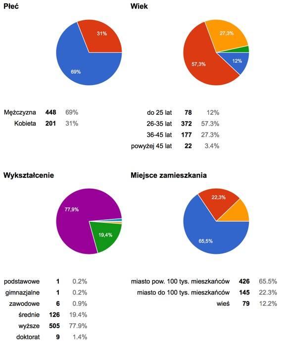 Kim są słuchacze podcastu MWF – wyniki ankiety