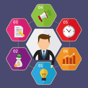 Jak zaplanować proces sprzedaży, żebytwój handlowiec pracował na100% swoichmożliwości