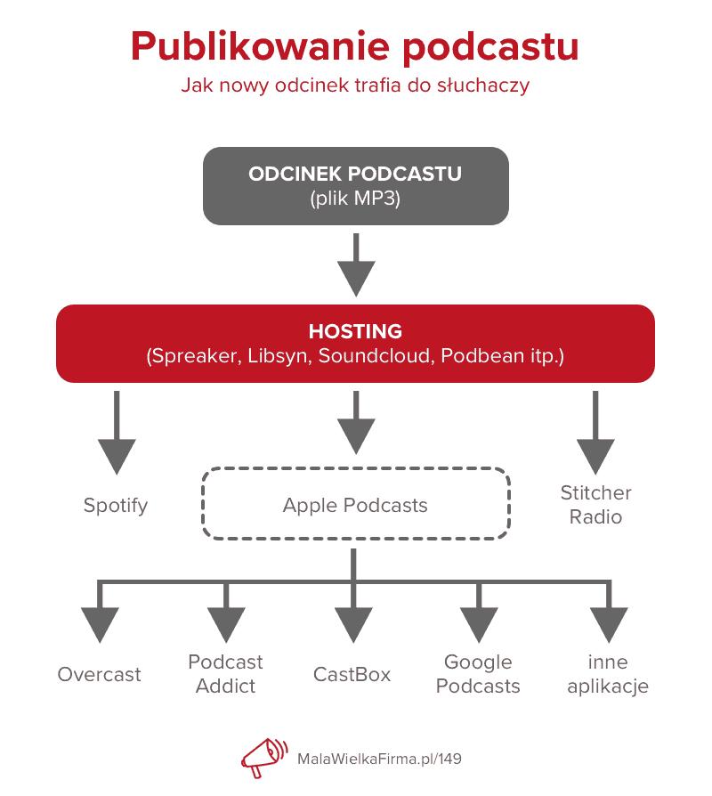 Gdzie publikować podcasty wsieci