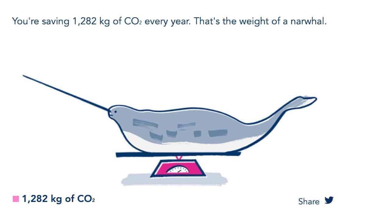 Przykład ciekawego porównania – brytyjska firma energetyczna Bulb informuje klienta, żedzięki energii zeźródeł odnawialnych zmniejszył emisję CO2 o1282 kg, czyli tyle, ile waży narwal