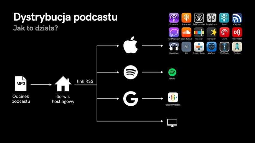 dystrybucja podcastu schemat – jak odcinek podcastu trafia dosłuchaczy
