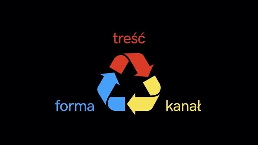 Jak robić recykling treści