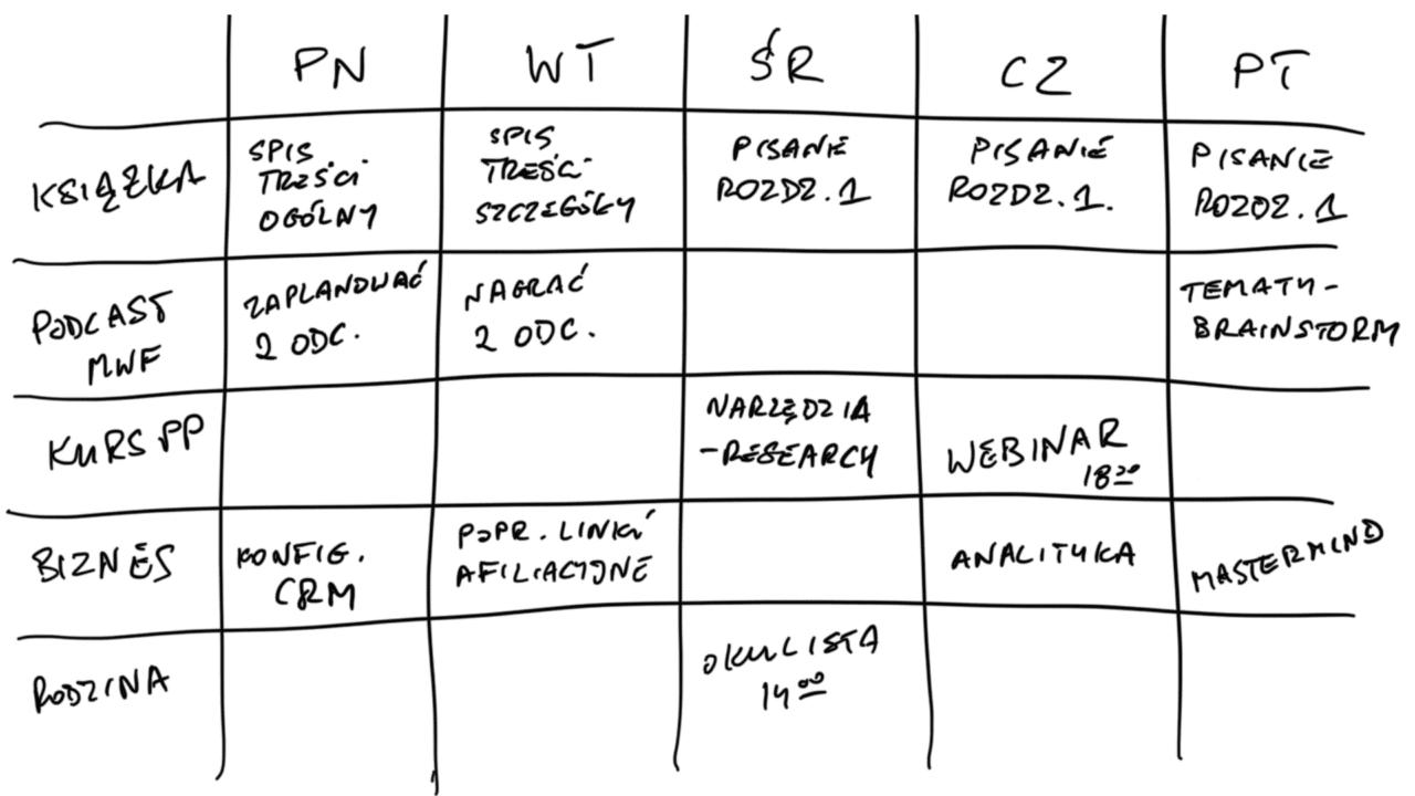 Planowanie tygodnia